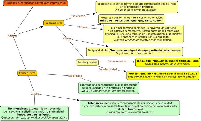 Esquema de las proposiciones subordinadas adverbiales comparativas y consecutivas.