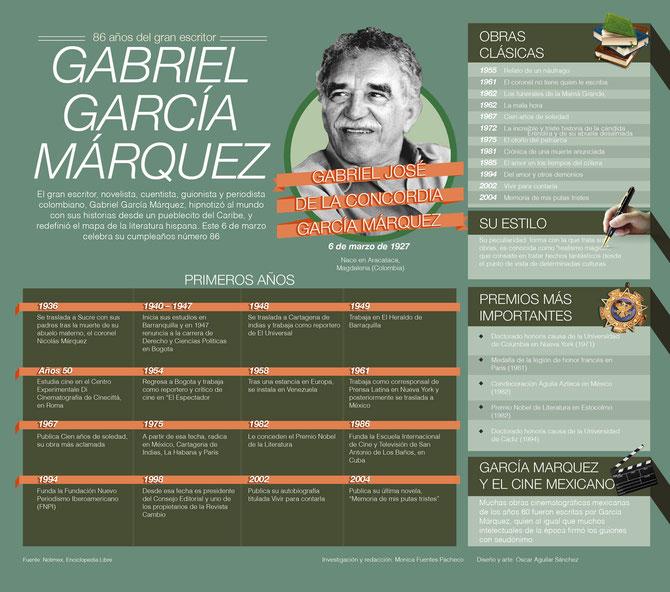 Gabriel García Márquez . Biografía y obras.