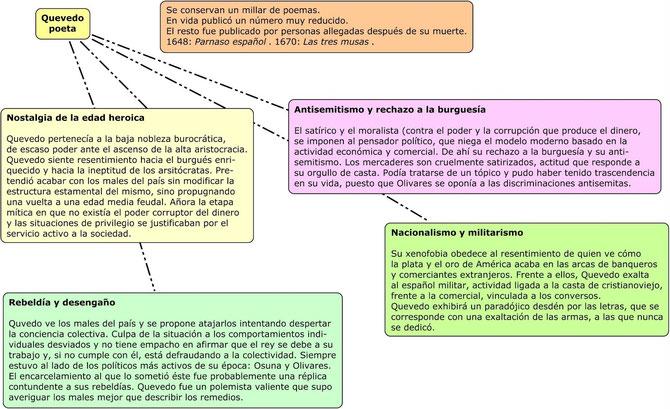 Esquema sobrelos temas de la poesía de Quevedo. Tomada del blog Alumnos en red(ados)