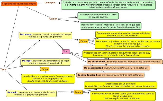 Esquema de las proposiciones subordinadas adverbiales de tiempo, lugar y modo.