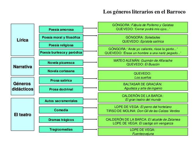 Esquema de los géneros literarios barrocos