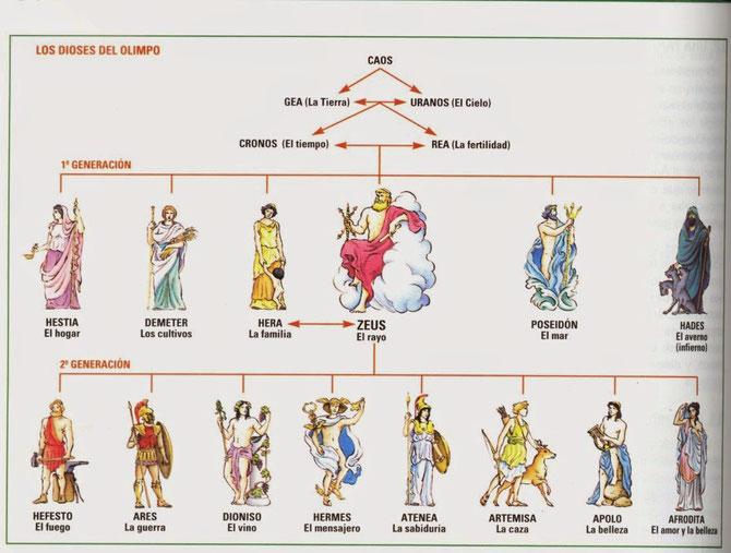 Los principales dioses griegos.