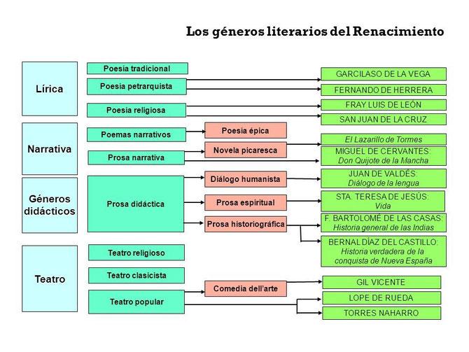 Esquema sobre los géneros literarios en el Renacimiento.