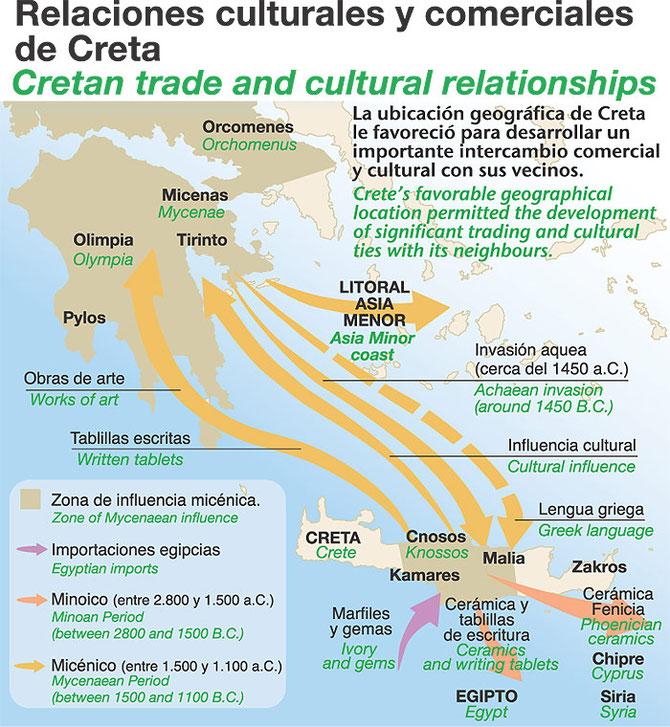 Relaciones culturales y comerciales de Creta. Mapa bilingüe.
