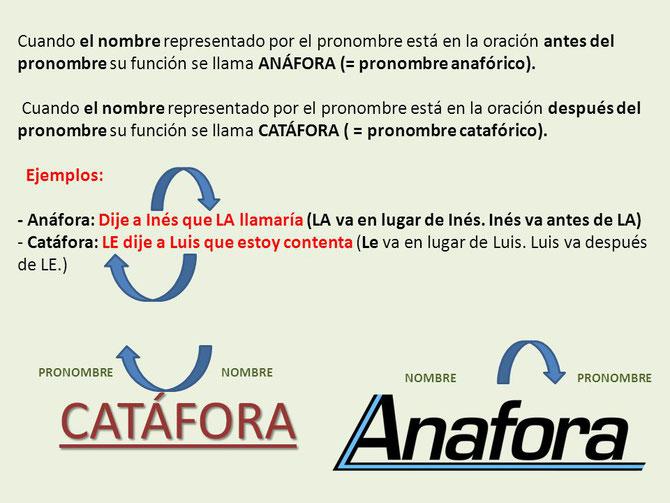Usos catafóricos y anafóricos de los pronombres. Si pinchas en la imagen te lleva a una presentación sobre los pronombres.