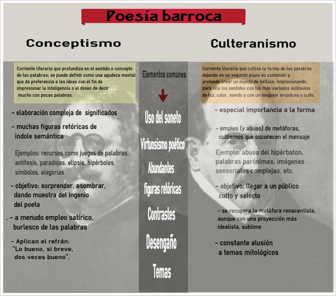 Infografía sobre las diferencias entre culteranismo y conceptismo.