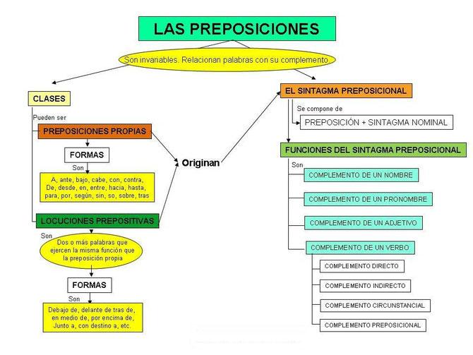Mapa conceptual de las preposiciones