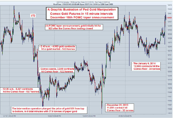 Eine graphische Illustration der FED Gold Manipulation