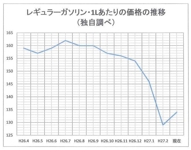 ガソリン価格の今後の推移に大注目!