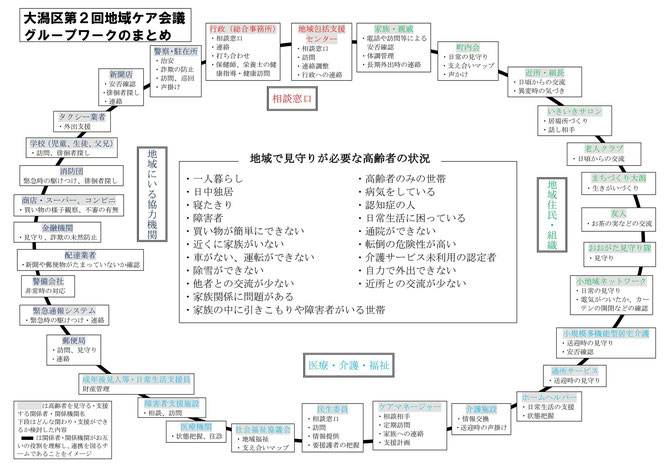 「大潟区見守りネットワーク」のイメージ図(画像をクリックすると拡大して見ることができます)