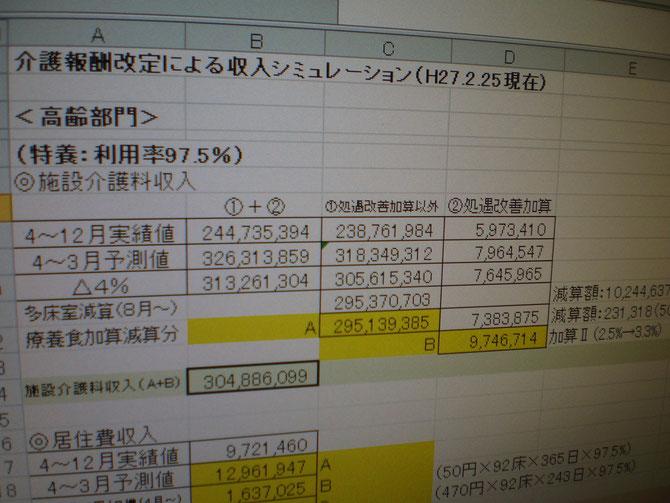 厳しい試算結果。これも日本の現実。それでも福祉向上のため、ただ前を向いて進むのみ。