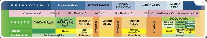 Mesopotamia y Egipto comparados