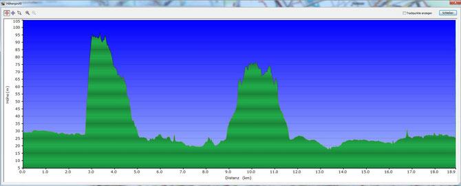 Haldenweg 1. Etappe Höhenprofil