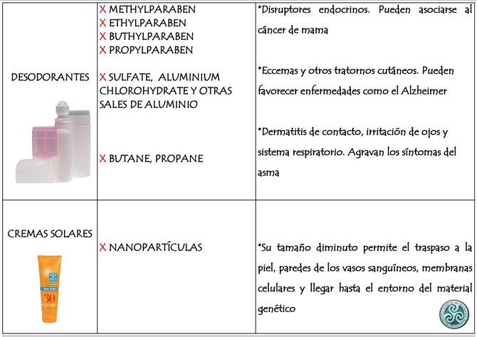 Tabla 1. Listado de ingredientes a evitar en los productos de aseo e higiene diarios. La Esencia de Hathor.