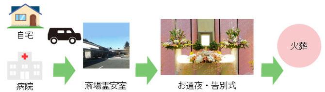 病院・自宅から高知市斎場へ搬送