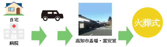 病院・自宅から高知市斎場への画像