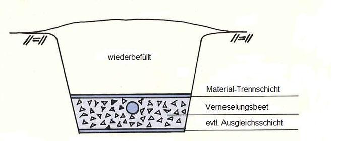 Querschnitt durch das Verrieselungsbeet   -   (Quelle: mme.nu)