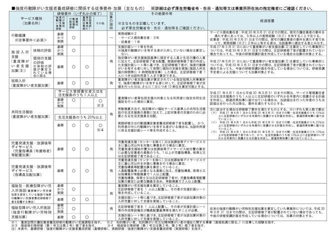 強度行動障がい支援者養成研修 日本 福岡県福岡市博多区 エイドケアカレッジ