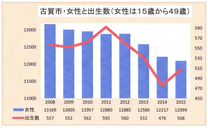 女性の人数と出生数の推移