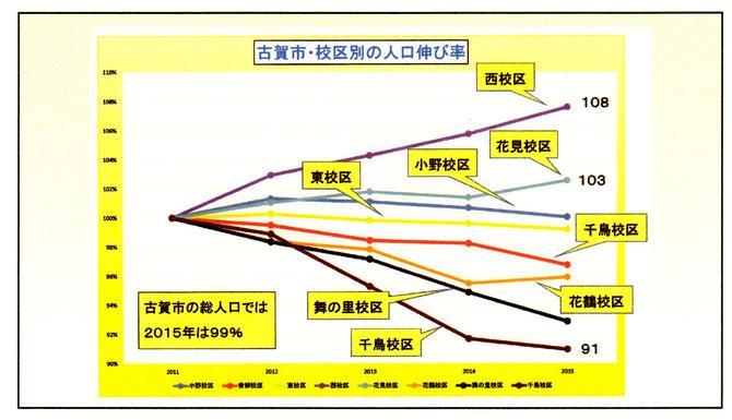 校区別人口伸び率の比較パネルです