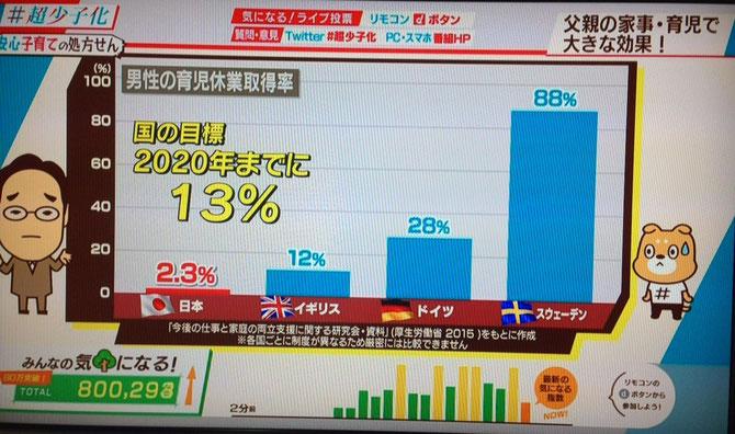 きわめて低い日本の育児休業取得率