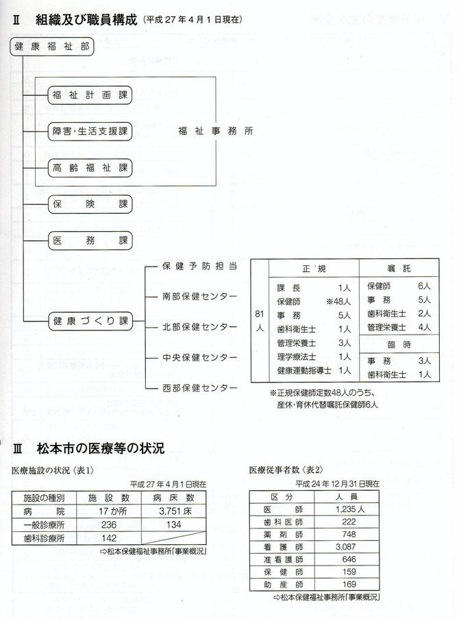 松本市の健康づくり課の職員体制