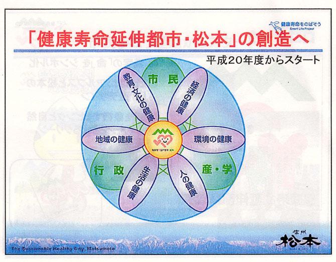 まちづくりのすべての分野に「健康」を徹底させる菅谷昭松本市長