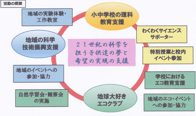 活動の概要