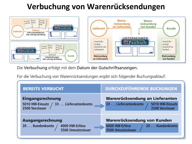 Allgemeine Info - holzheu-schules Webseite!