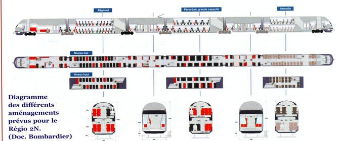 Diagramme aménagements intérieurs Regio 2N et diagramme extérieur selon la longueur