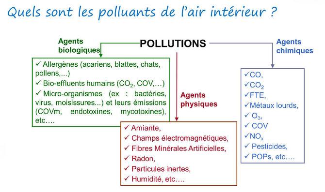 Les polluants de l'air intérieur