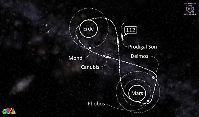 Erde-Mars-Mission Schema | Grafik: J. Nitzsche