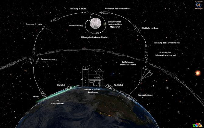 Lunarid-Mission Erde-Mond-Schema | Grafik: J. Nitzsche