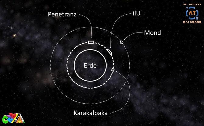 Erde-ilU-Schema | Grafik: J. Nitzsche