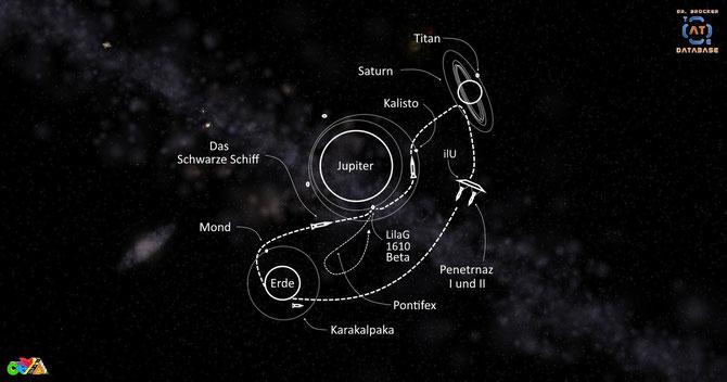 Erde-Jupiter-Saturn-Schema | The Black-Ship-Mission | Grafik: J. Nitzsche