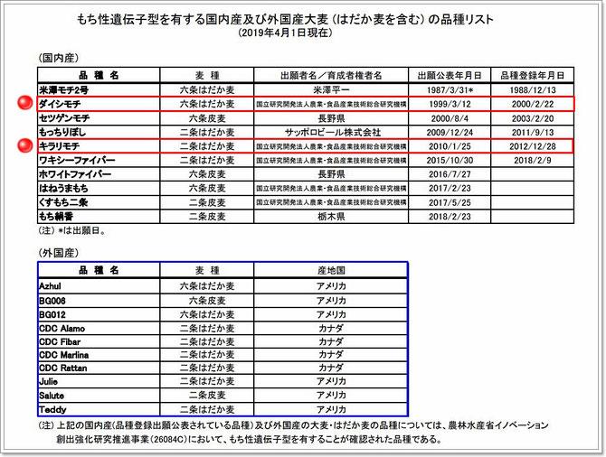 もち性遺伝子型を有する国内産及び外国産大麦の品種リスト