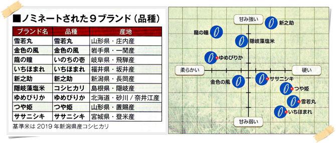 日経トレンディ2020.3月号「米のヒット甲子園」より引用!