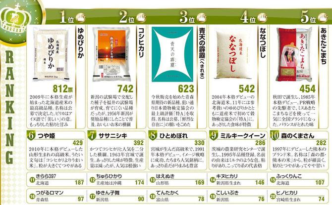 朝日新聞「食べてみたいお米は?」より