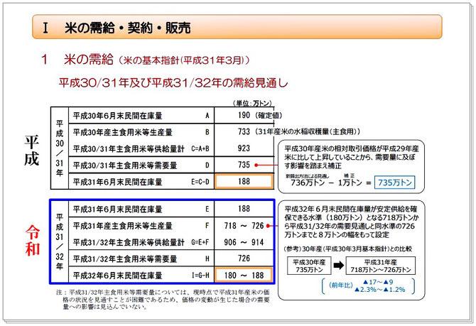(農林水産省)米に関するマンスリーレポート(令和元年7月号)より