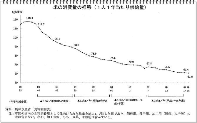 米の消費量の推移