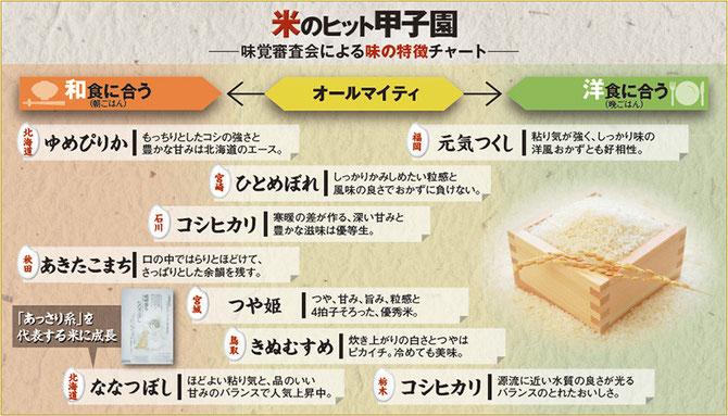 2014 うまい特A米の味覚審査会「米のヒット甲子園」 日経トレンディより