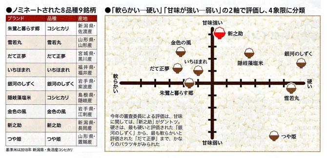 日経トレンディ2019.2月号「米のヒット甲子園」より引用!