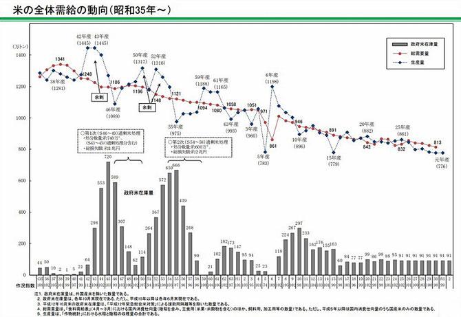 資料:農水省|我が国におけるコメの状況