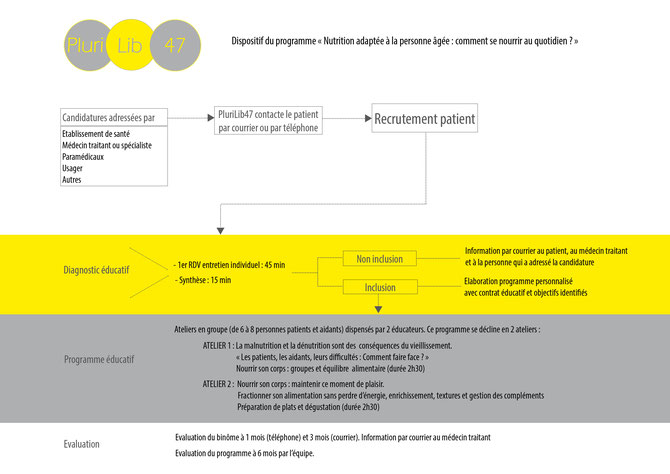 synthèse programme ETP PluriLib 47 lot-et-garonne