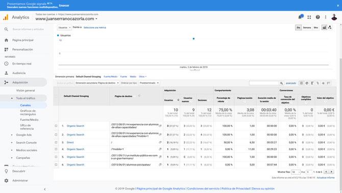 Análisis SEO: análisis de una web mediante la herramienta Google Analytics. Informe de canales de tráfico y páginas de destino.