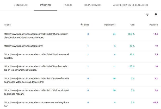Análisis SEO: análisis de una web mediante la herramienta Search Console. Informe Rendimiento (páginas de destino).