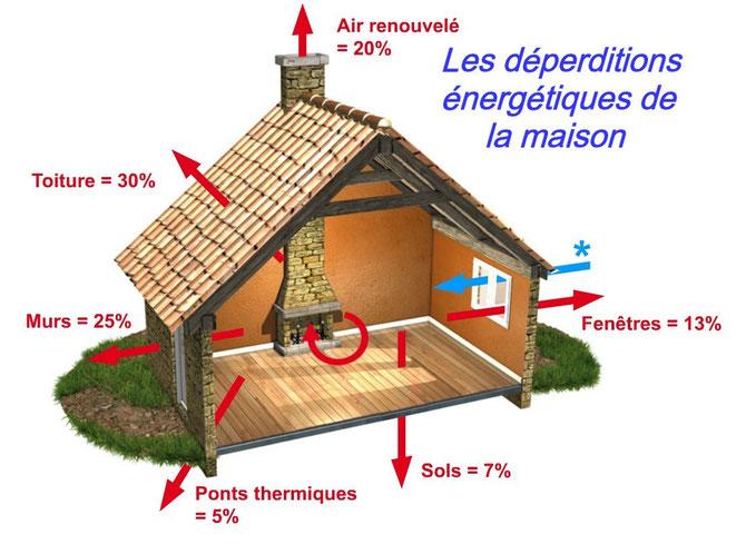 ECO-Artisan-Gard-Les-déperditions-énergétiques-de-la-maison