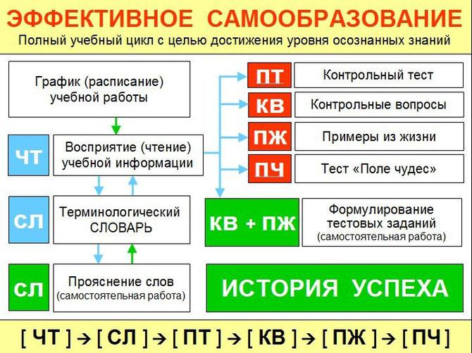 """ССЫЛКА на алгоритм изучения модуля """"ЭФФЕКТИВНОЕ САМООБРАЗОВАНИЕ"""""""