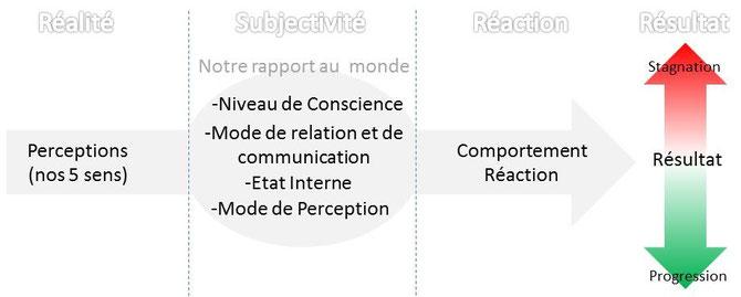 Devenir-Zen.fr PNL