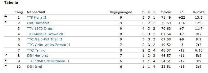 Tabelle 1. Bezirksliga West Stand 30.11.13
